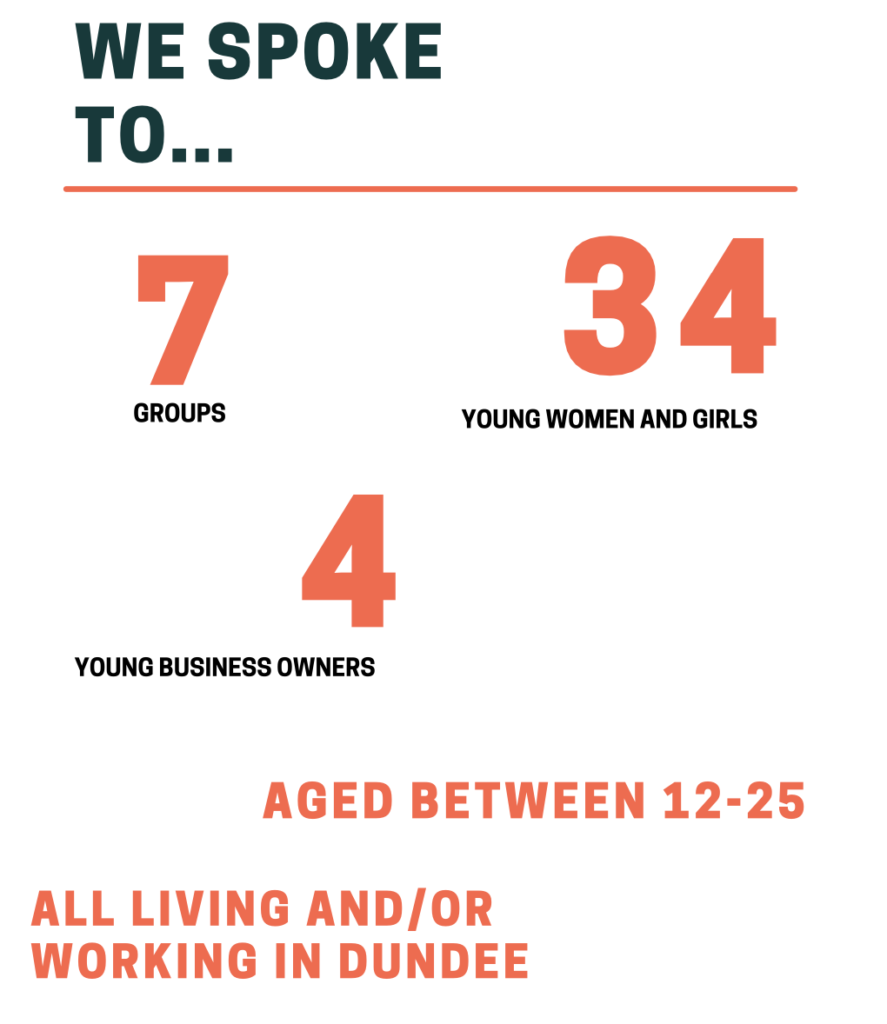"""A visual except of data from the Taking Space report. It reads: """"We spoke to... 7 groups; 34 young women and girls; 4 young business owners, aged between 12-25; all living and/or working in Dundee."""